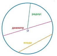 Доклад геометрическая фигура круг 2238